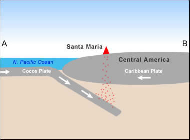 Simplified plate tectonics cross-section showing how Santa Maria Volcano is located above a subduction zone formed where the Cocos and Caribbean plates collide