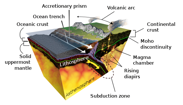 Diagram of the geological process of subduction